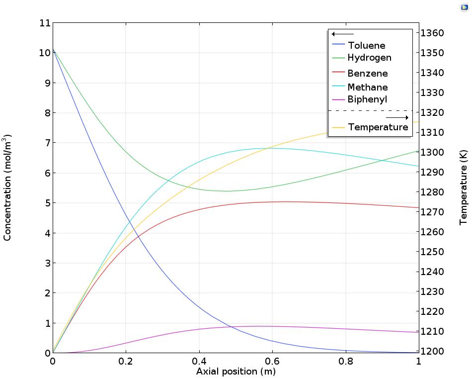 绘图显示通过管壁送入氢时,管式反应器中的浓度和温度。
