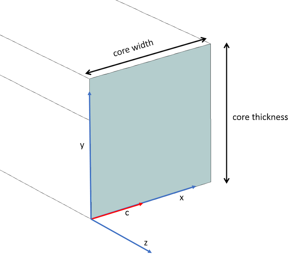 光波导的各向异性芯的特写视图。