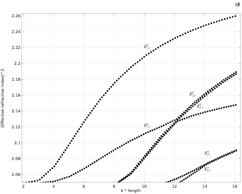 横向各向异性芯的色散曲线图。