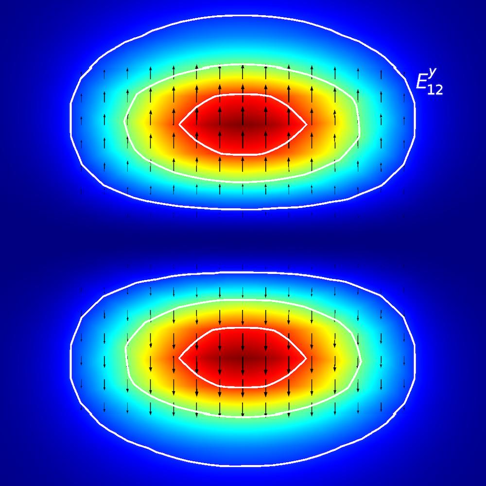 Ey12 平面波导的模式分析。