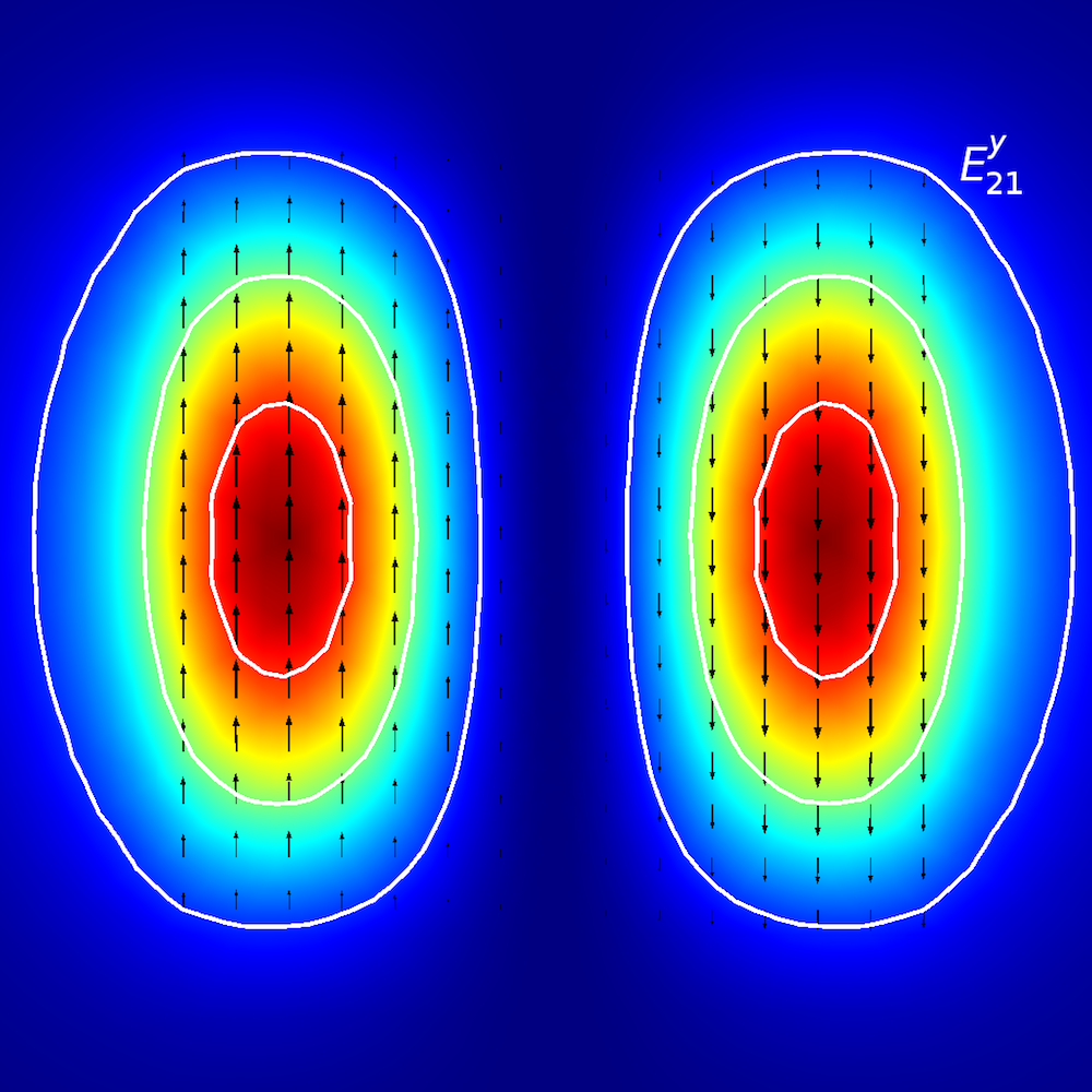 Ey21 平面波导的模式分析。