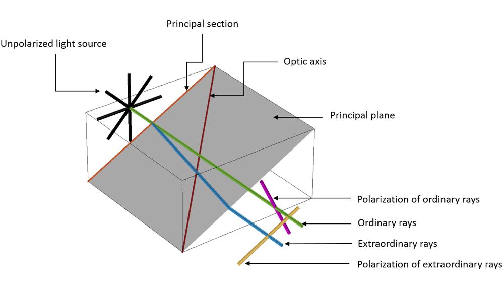 光线穿过各向异性材料的示意图。