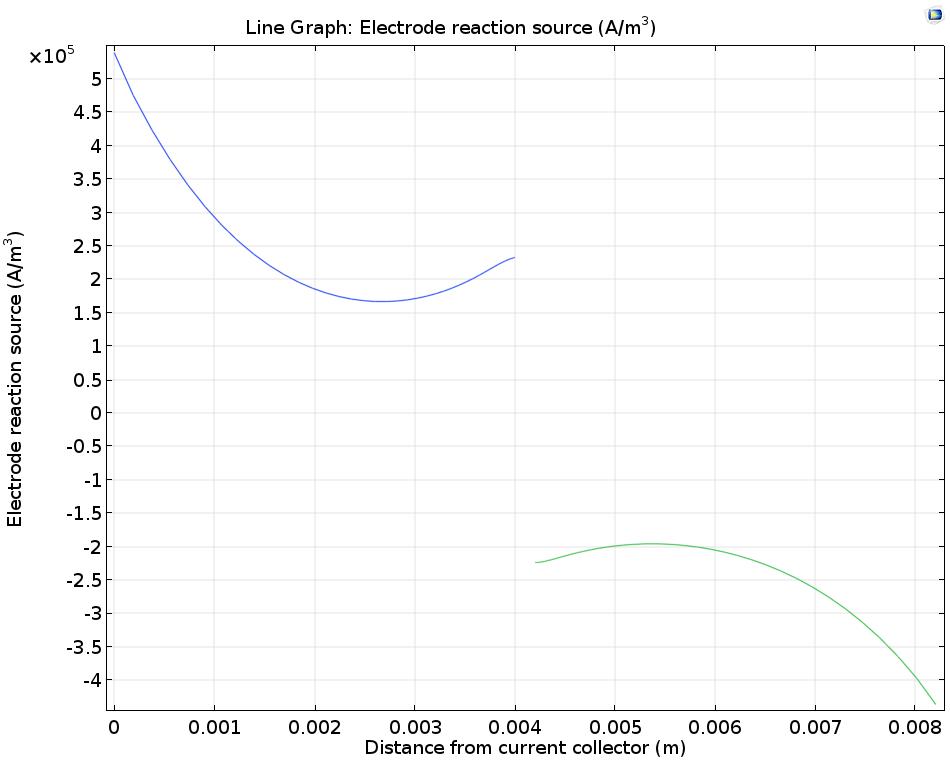VRFB 电极反应源模型的一维示意图