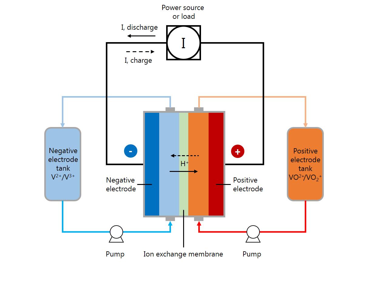 钒流电池系统示例