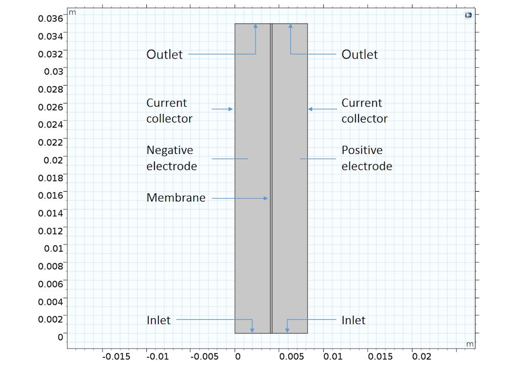 钒氧化还原流动电池的几何模型示意图