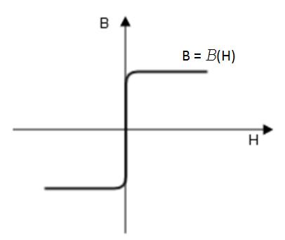 绘图显示了'B-H 曲线'本构关系。