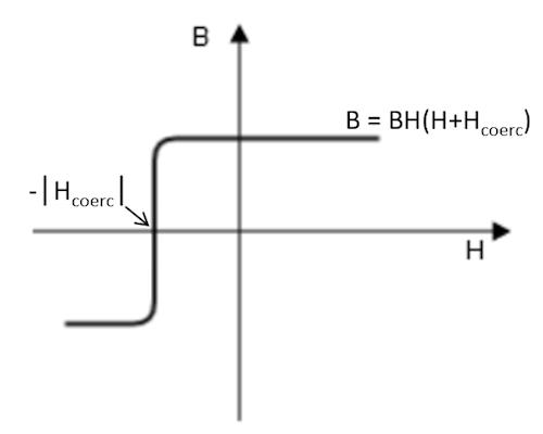 绘图显示了'B-H 非线性永磁体'本构关系。