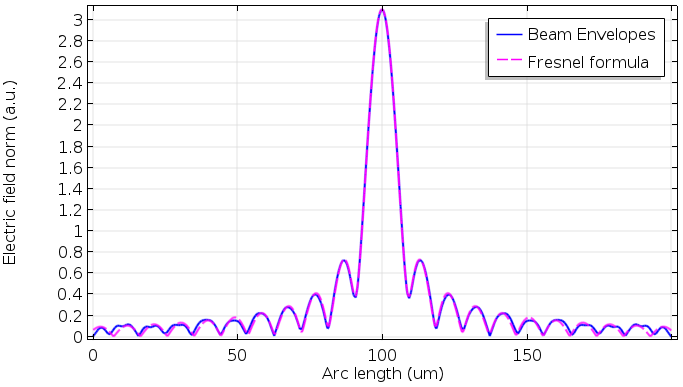 A 1D plot comparing the Beam Envelopes interface and the Fresnel diffraction formula.