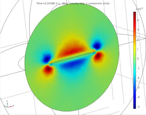 x 分量声速变化图。
