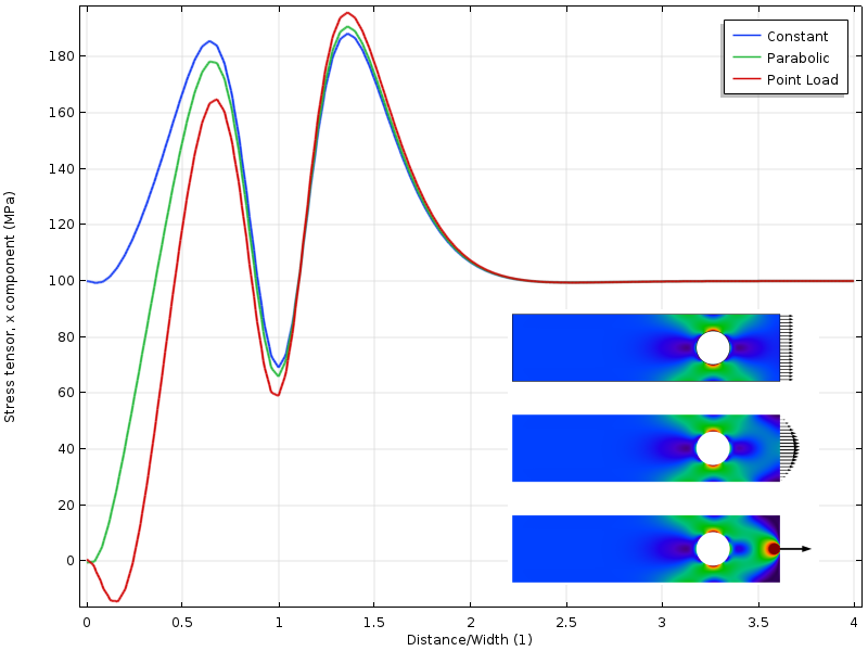 applying Saint Venants principle for three load cases 圣维南原理的应用与解析