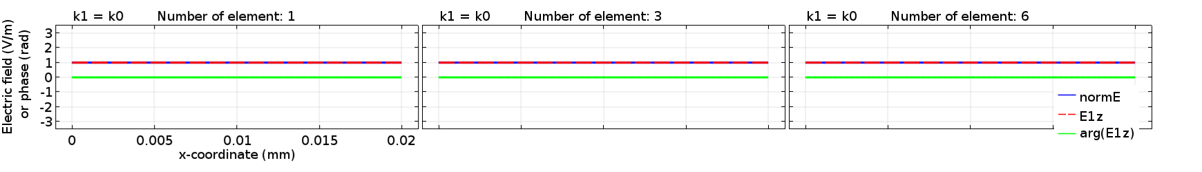 Three results of the envelope function, electric field norm, and phase of the envelope function for the correct phase function.