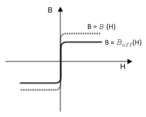 绘图显示了'等效 B-H 曲线'本构关系。