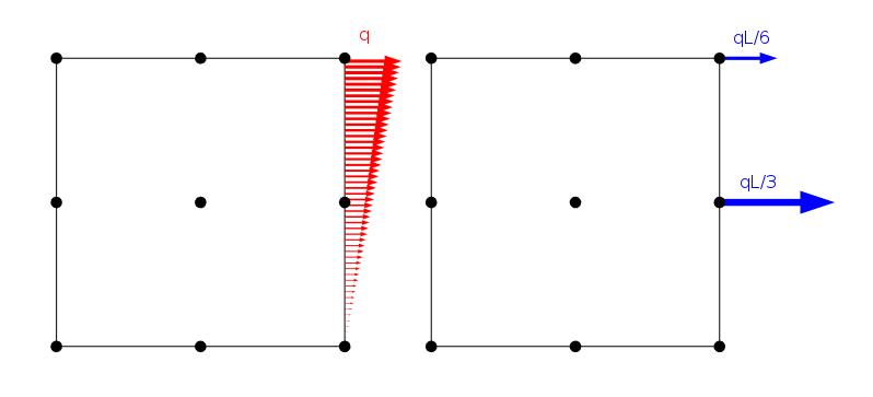 具有线性分布载荷的有限元模型。