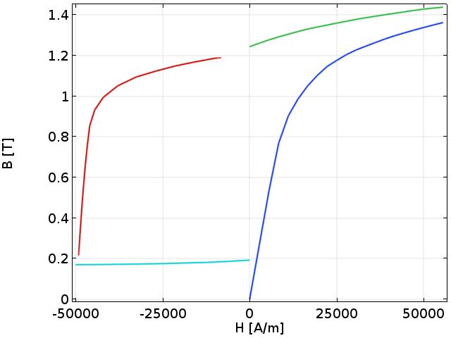 铝镍钴合金组件的水平磁通密度分量一维绘图。