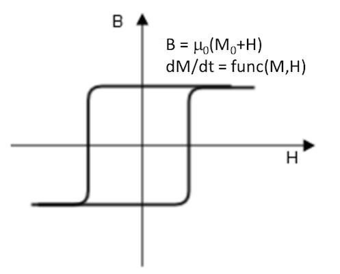 绘图显示了'磁滞 Jiles-Atherton 模型'本构关系。
