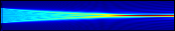 A lens is simulated with the beam envelopes method.
