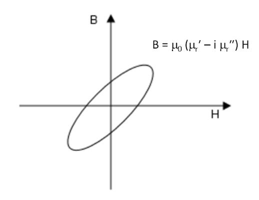绘图显示了'磁损耗'本构关系。