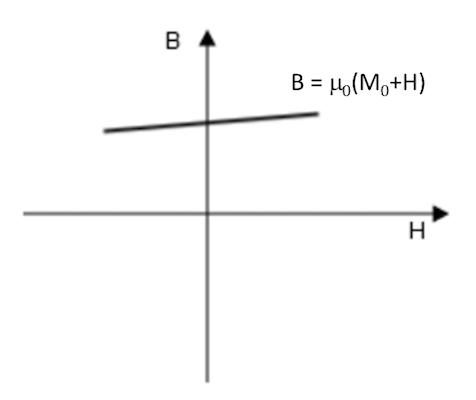 绘图显示了'磁化'本构关系。