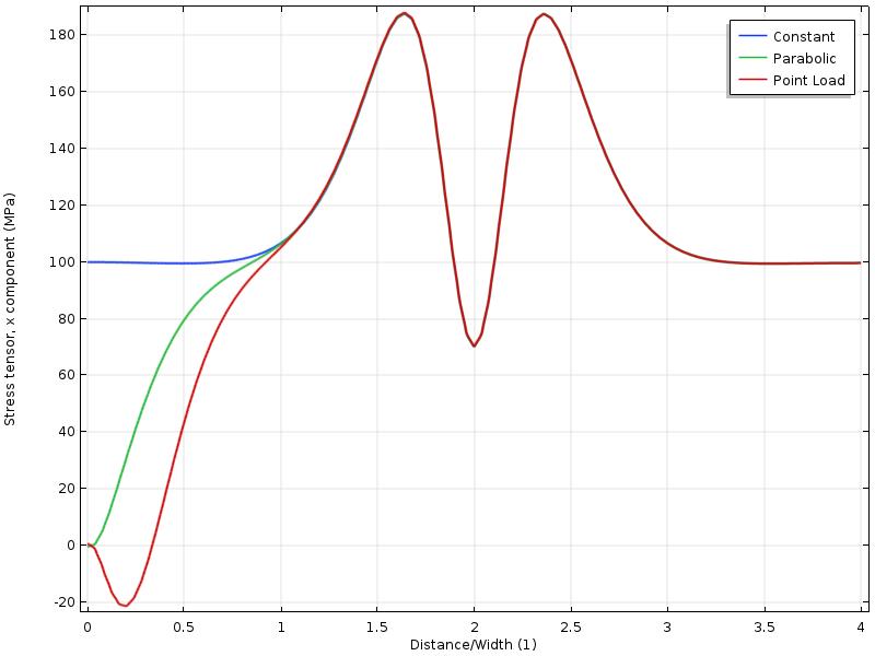 对于三种载荷工况,顶边上应力张量的一维绘图。