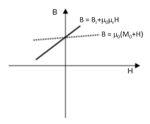 绘图显示了'剩余通量密度'本构关系。