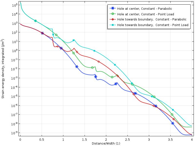 一维绘图显示了三种载荷工况的应变能密度。