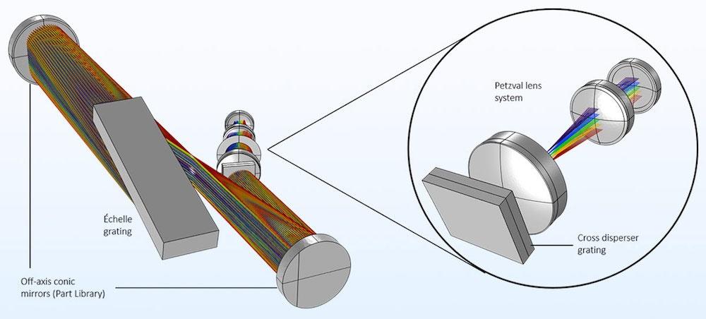 白瞳中阶梯光栅光谱仪图片及 Petzval 透镜系统特写图。