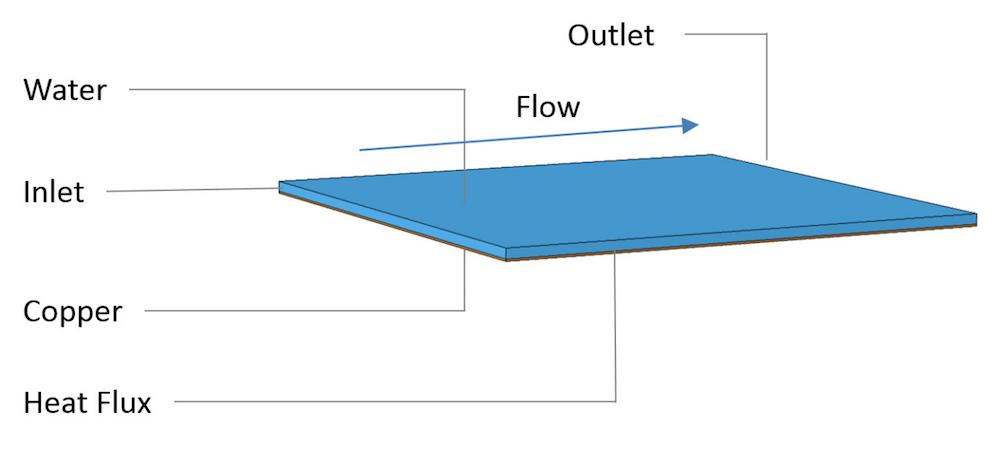 静态换热器的几何结构。