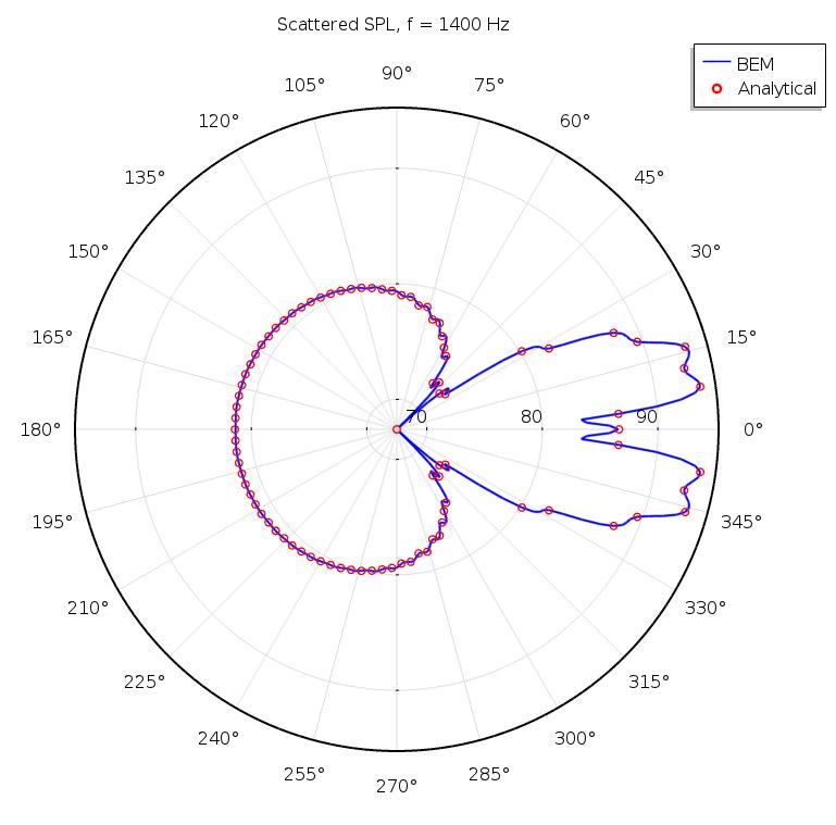 绘图比较了球形散射体在特定频率下的散射场。