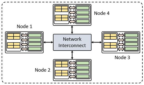显示典型集群中的四个节点的示意图。