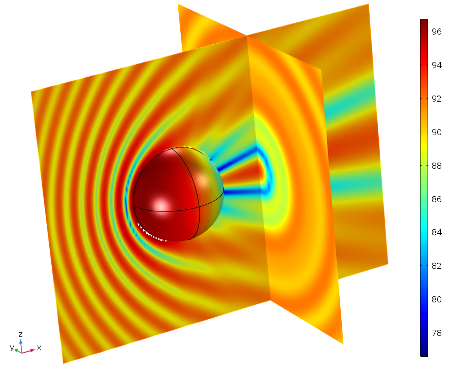 球形散射体的声压级绘图。