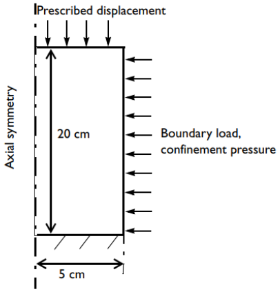 A simple diagram of a triaxial testing apparatus with dimensions, boundary conditions, and boundary load denoted.