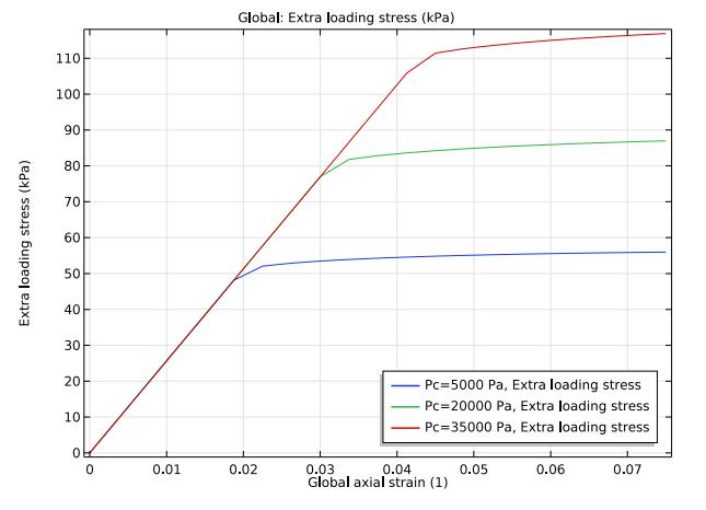 多孔基体上三个约束压力下额外载荷应力的一维图。