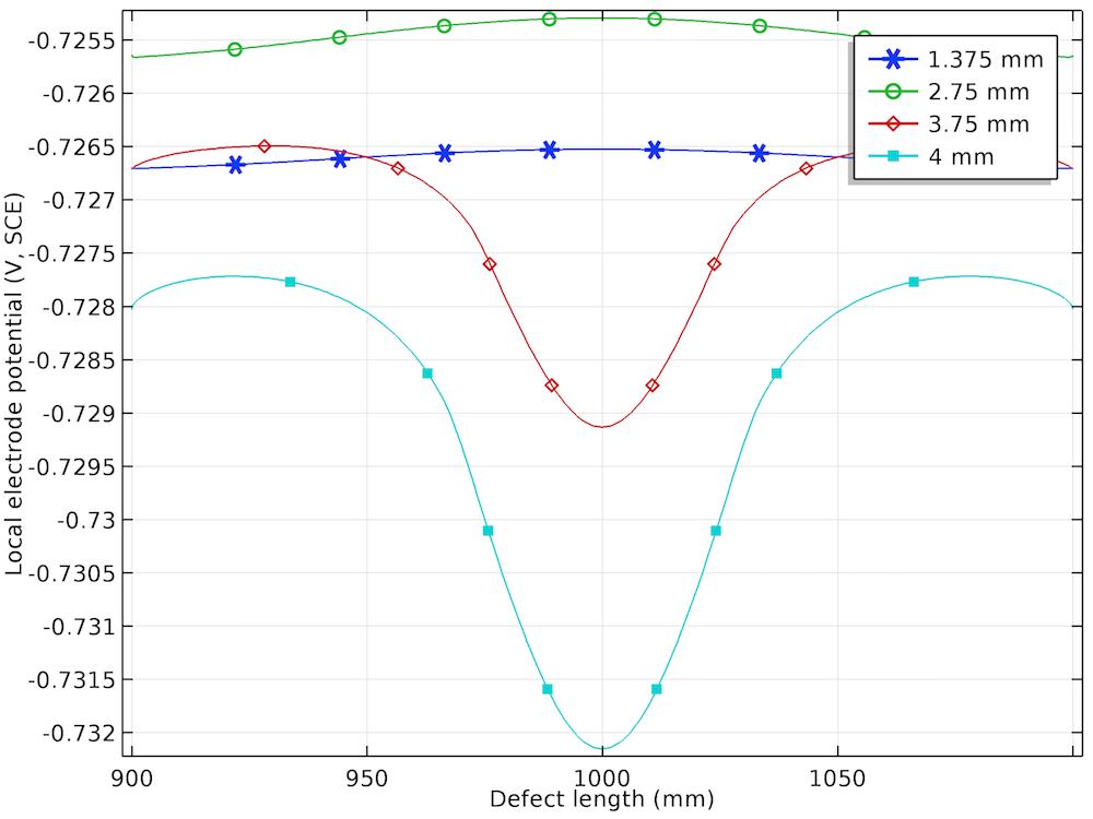 四个位移值条件下应力腐蚀缺陷处的电极电位分布图。