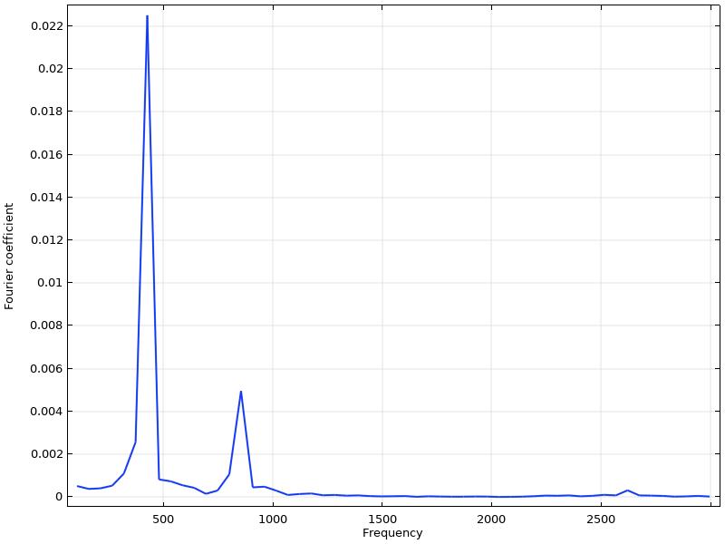 音叉杆位移频谱的快速傅立叶变换图。