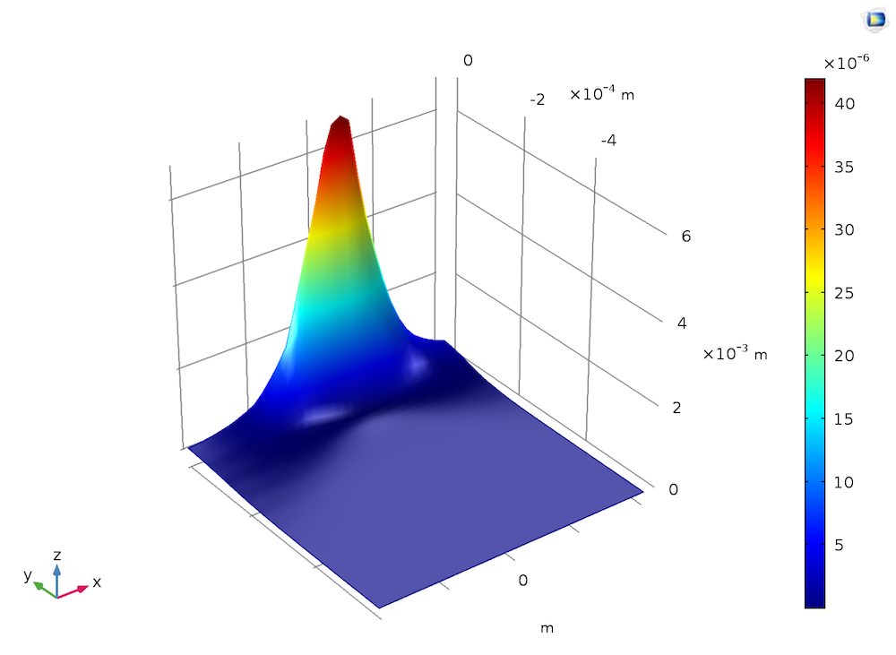 Simulation results showing the induced refractive index range for a Gaussian beam.