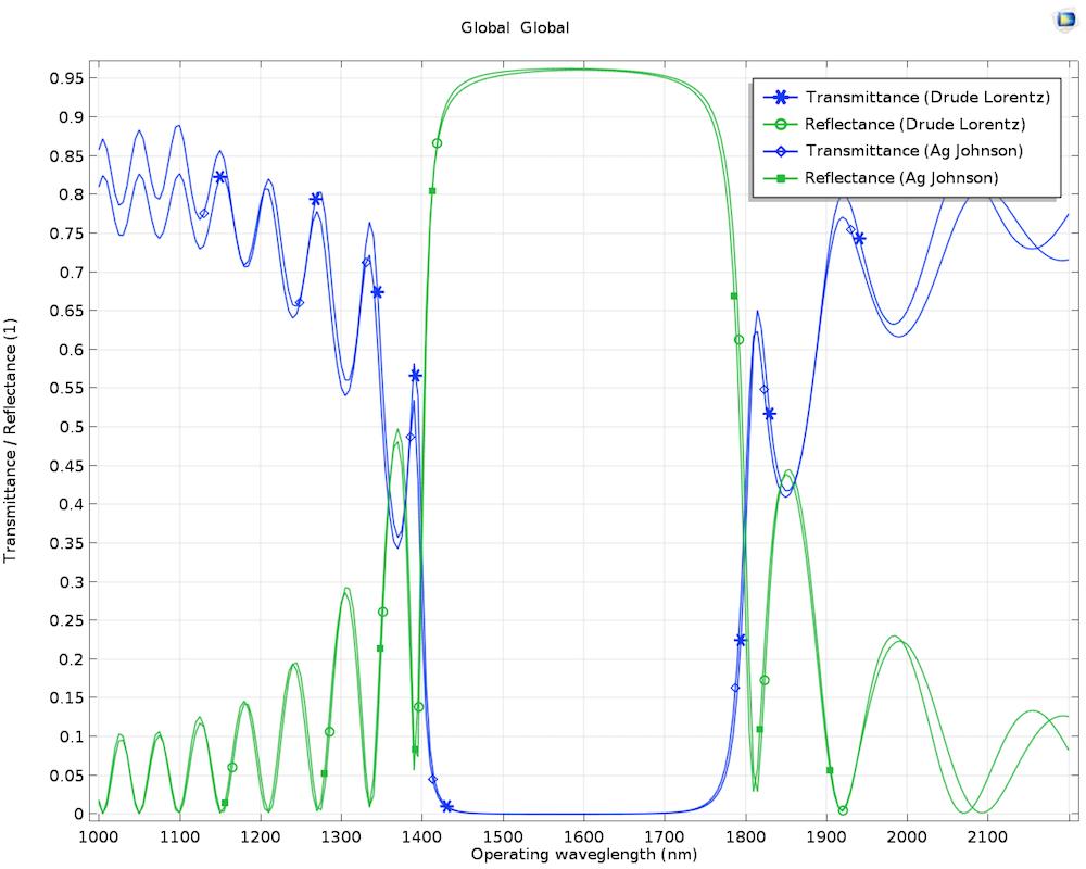 等离子体波导滤波器的透射率和反射率结果比较图