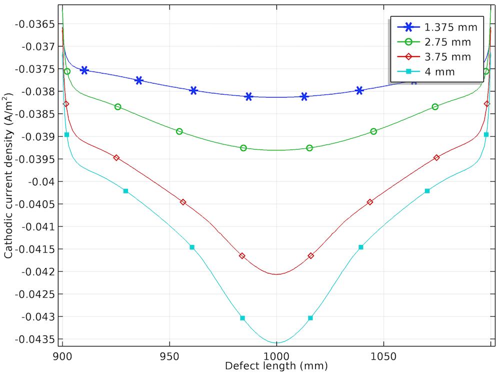 钢管阴极电流密度分布图。
