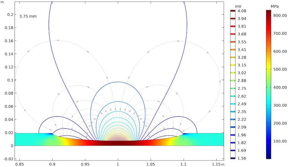 COMSOL Multiphysics® 中的应力腐蚀模型图。