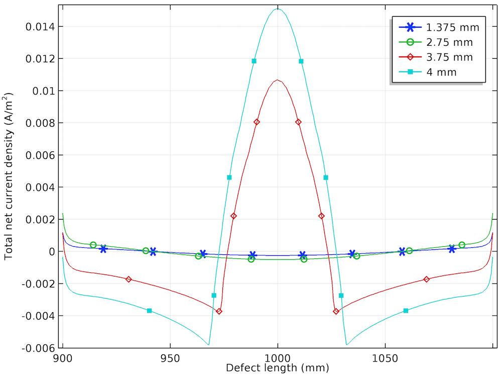 应力腐蚀模型的总净电流密度分布结果。