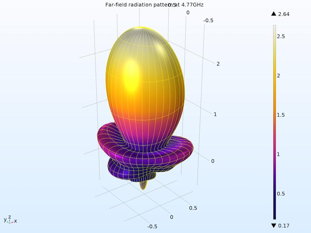 螺旋天线在轴向模式下的三维远场辐射模式。