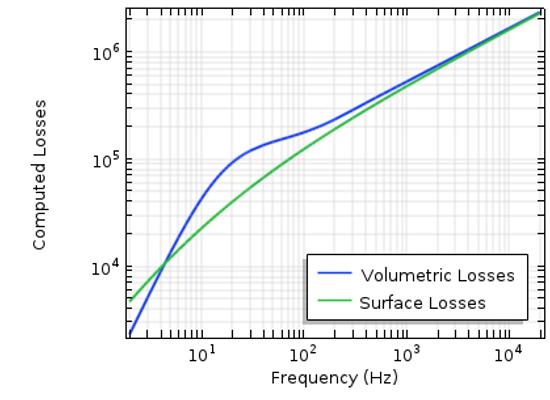 COMSOL Multiphysics® 绘图比较了使用 2 种不同方法计算的导体损耗。