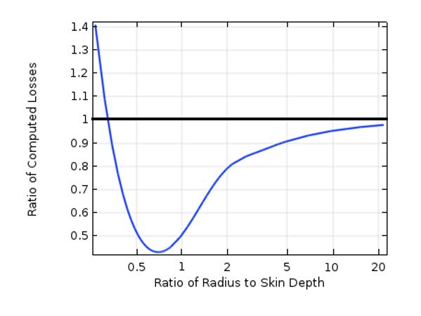 绘图比较了损耗比及物体尺寸与集肤深度。