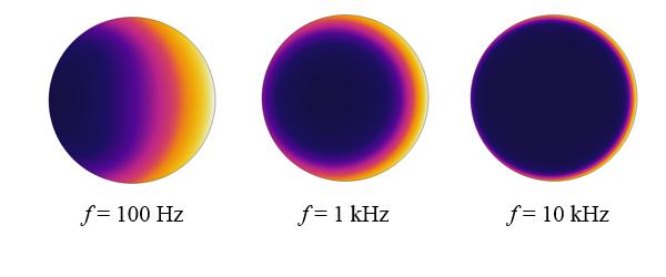 图片显示不同频率下的线圈电流。