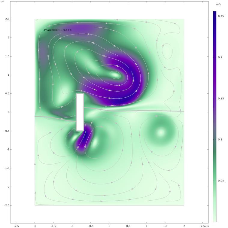 仿真结果显示 0.57 秒后水与空气中的流场。