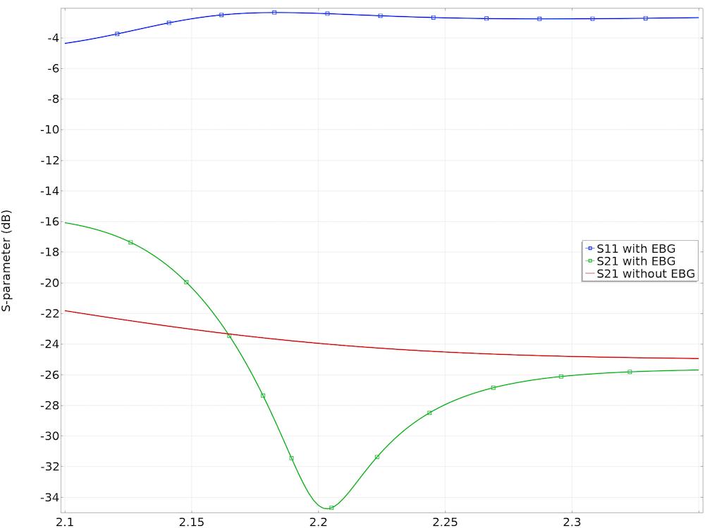 包含与不包含电磁带隙结构的天线之间的耦合频率响应。