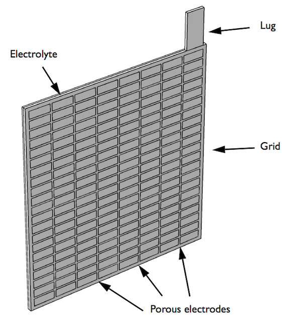 The geometry of a lead-acid battery model.