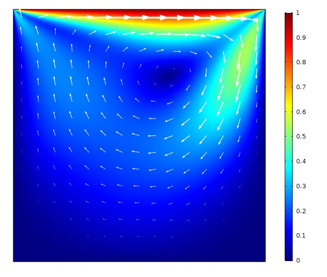 当雷诺数等于 100 时的顶盖驱动空腔基准模型结果。
