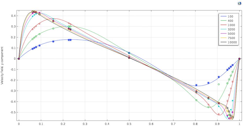 图片对比了空腔仿真与参考文献中不同雷诺数对应的 y 分量。.