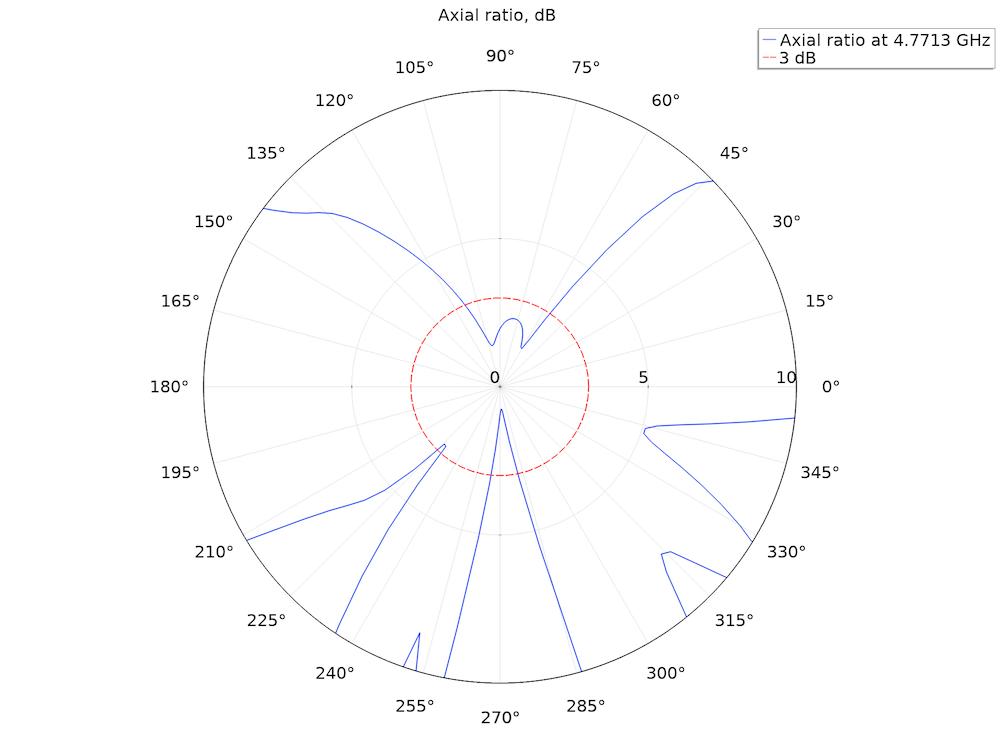 轴比图显示螺旋天线的圆极化程度。