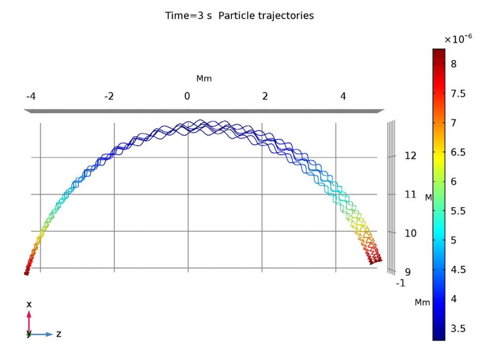 绘制质子轨迹的图表